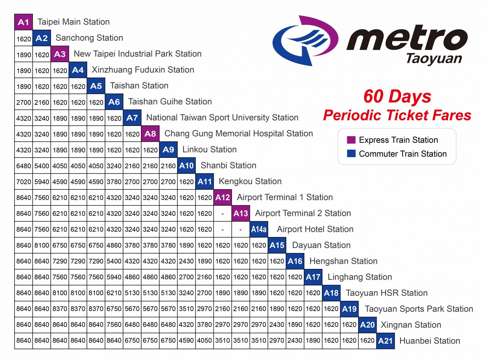 60 day periodic ticket fares