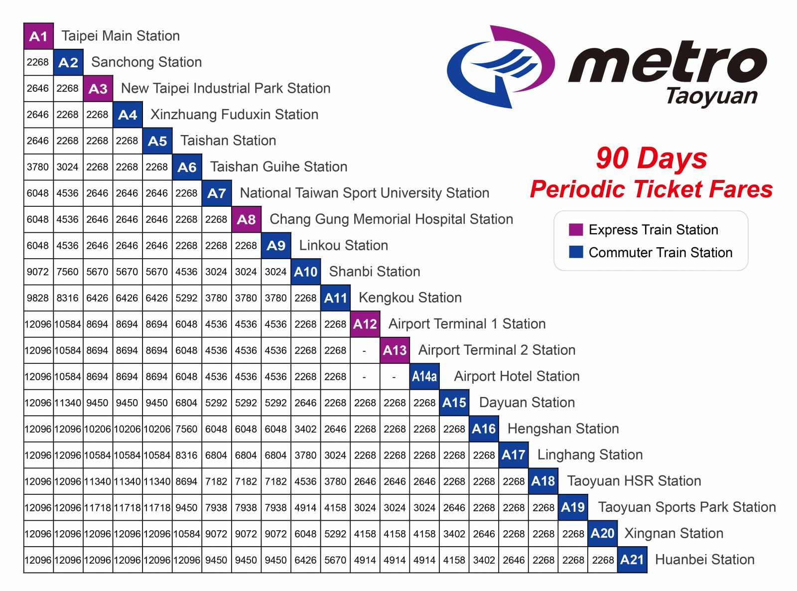 90 day periodic ticket fares