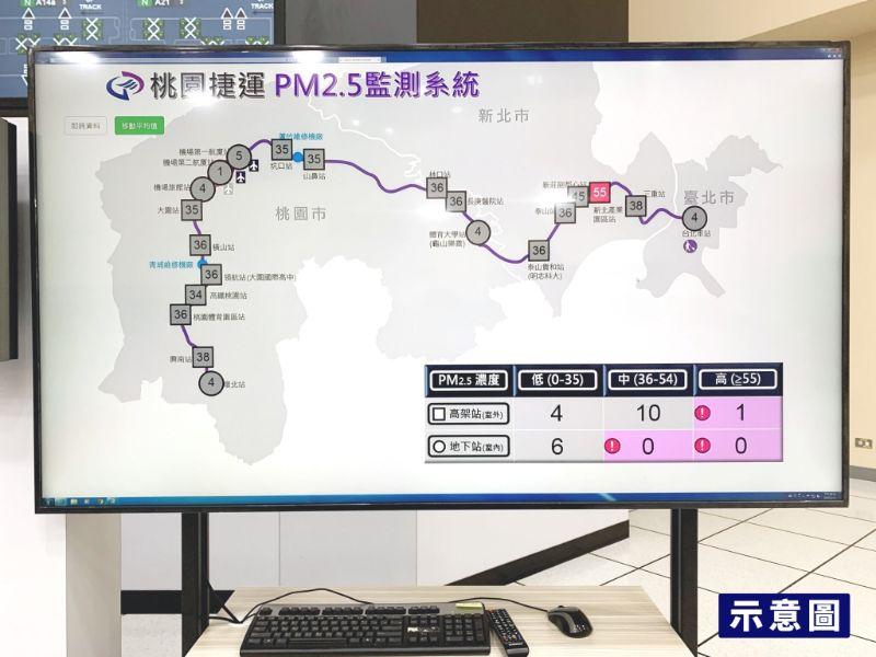 站內設置桃捷PM2.5監測系統