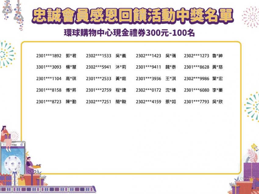 忠誠會員中獎名單300元81-100名