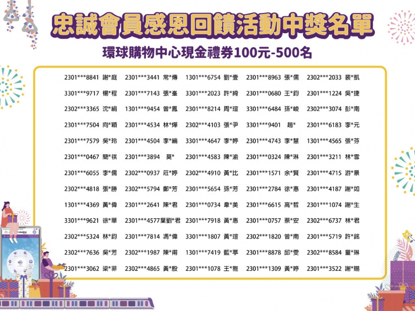 忠誠會員中獎名單100元131-195名