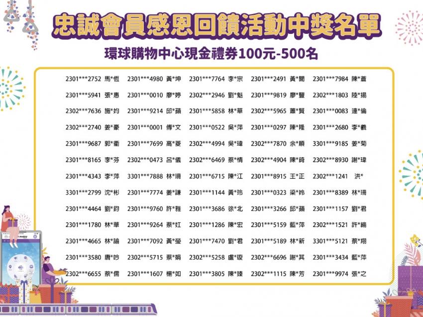 忠誠會員中獎名單100元196-260名